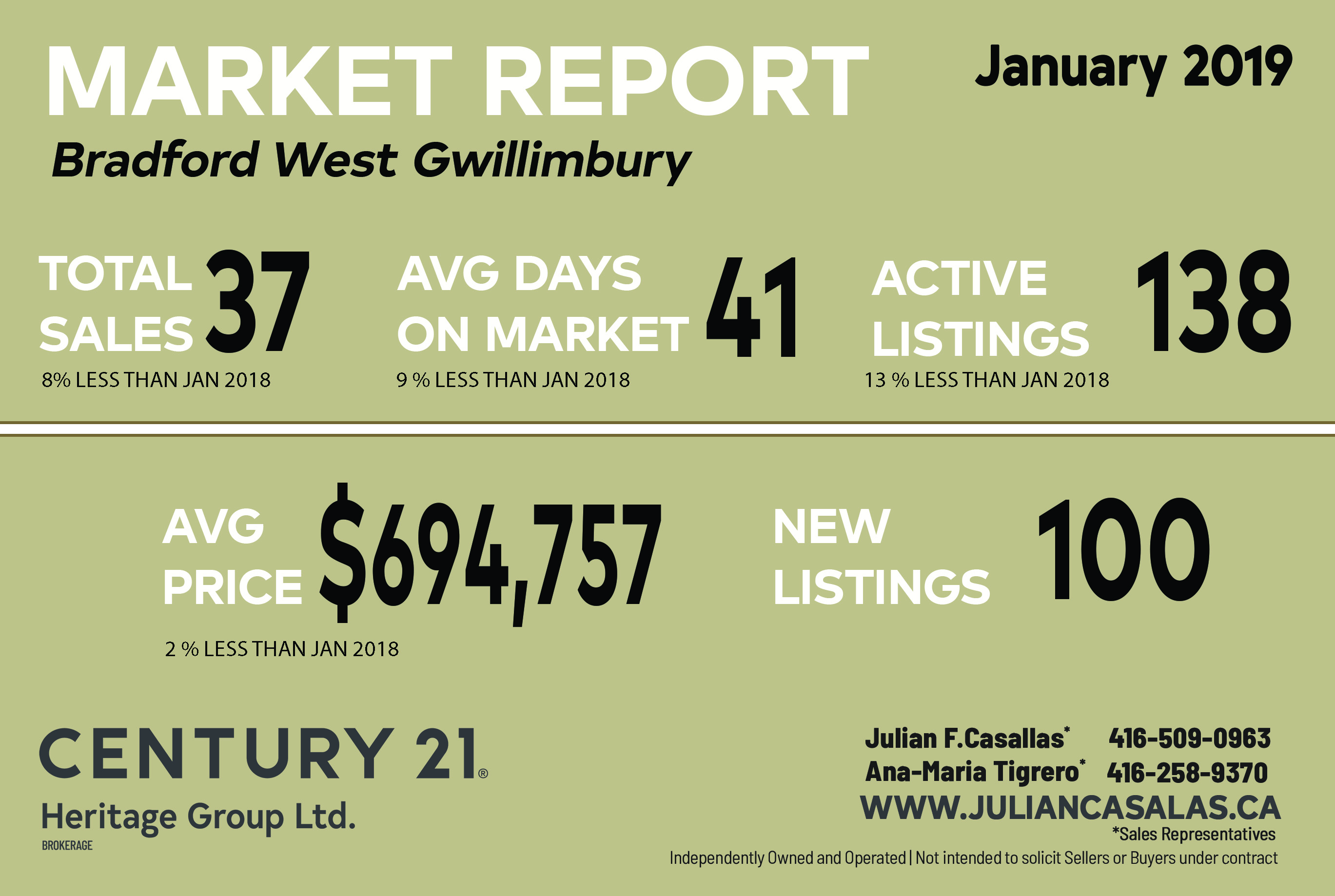 Bradford West Gwillimbury Market Report 2019