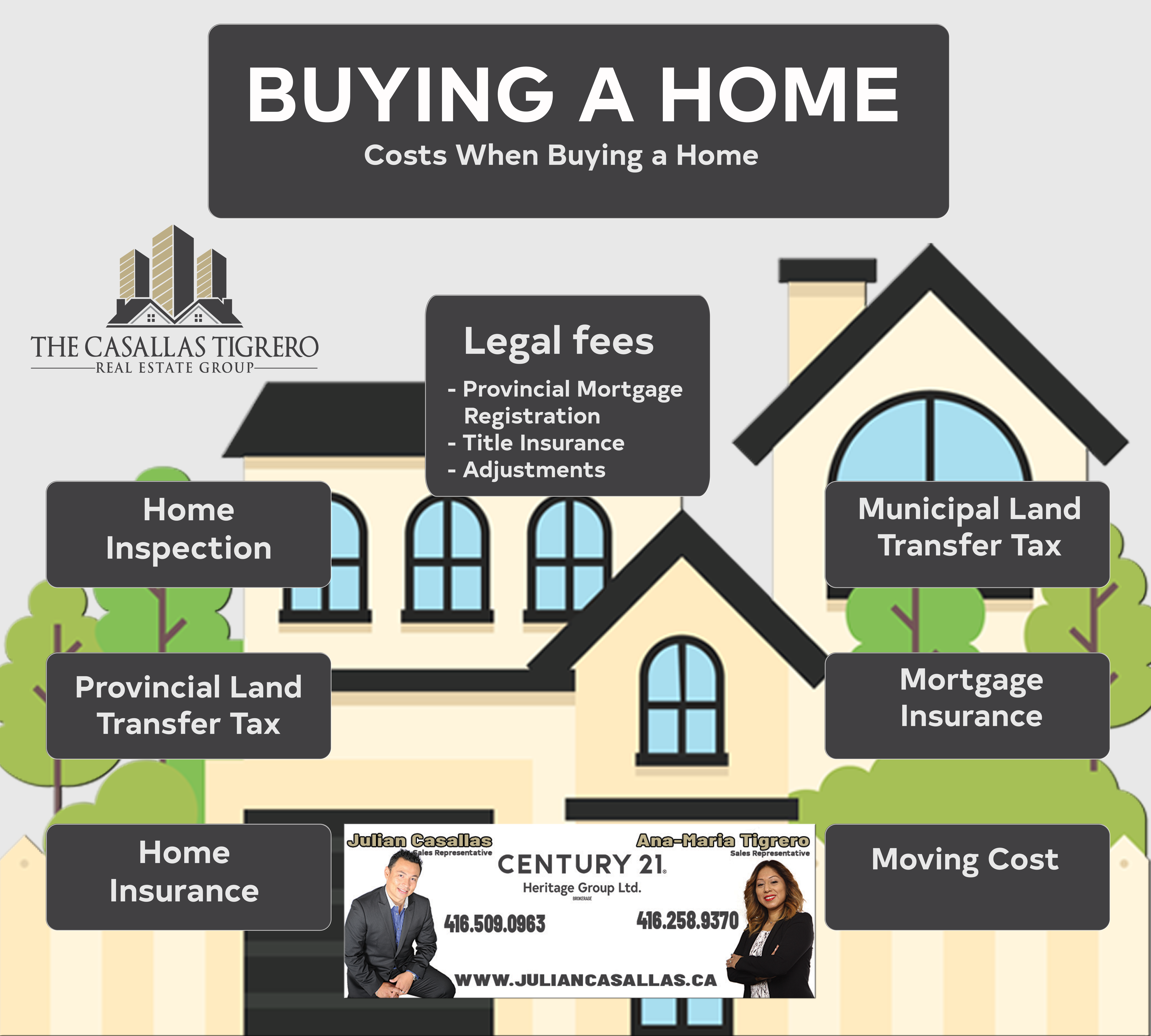 Buying a home, here are some of the most common cost.